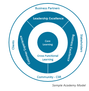 Sample Academy Model